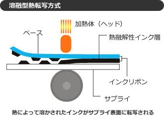 溶融型熱転写方式